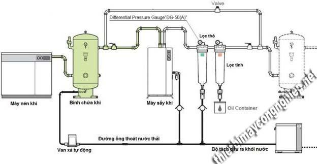 Nguyên lý hoạt động của hệ thống khí nén thủy lực