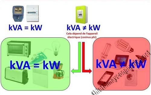 Công suất kva là gì? Bảng quy đổi Kva sang các đơn vị khác
