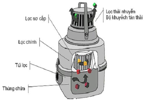 Nắm được cấu tạo và nguyên lý hoạt động của máy hút bụi trước khi sửa
