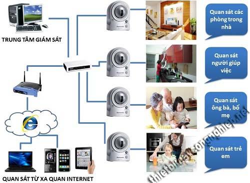 Ứng dụng thiết bị máy móc công nghiệp camera giám sát hiện đại