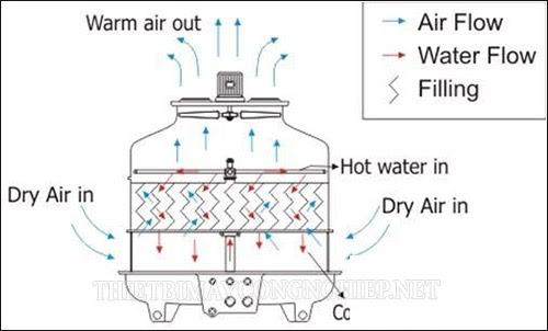 nguyên lý làm việc tháp giải nhiệt