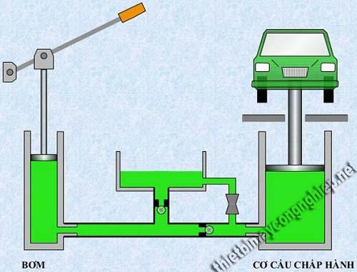 Các thành phần trong một hệ thống thủy lực cơ bản