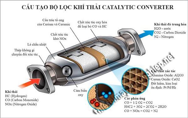 cấu tạo catalytic converter