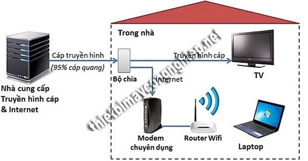adsl router là gì