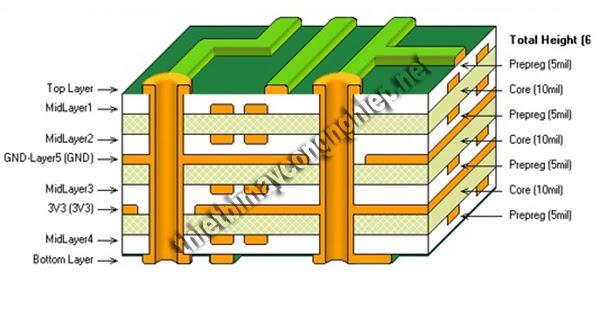cấu tạo bảng mạch pcb