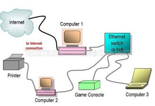 ethernet ip là gì