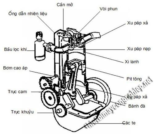 cấu tạo các bộ phận của xe máy wave